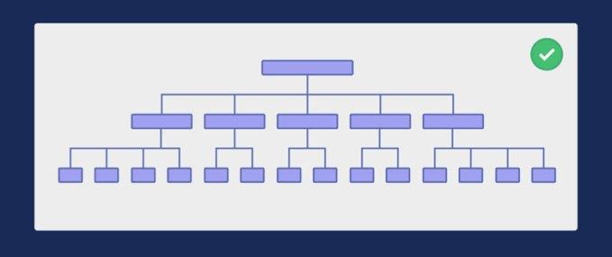 arquitectura web simple
