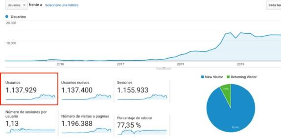 trafico-marca-personal-marketing-contenidos