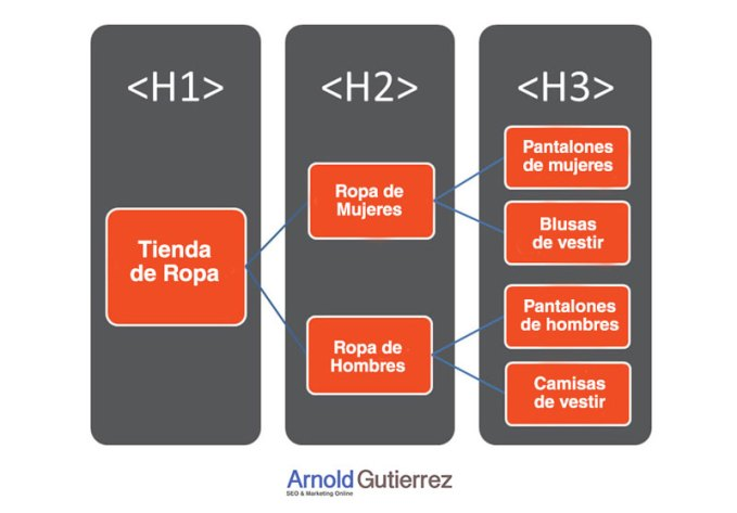 estructura-etiquetas-h-en-html5