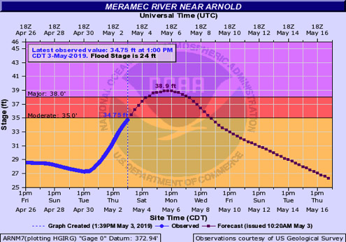 May 3 Meramec River Flood