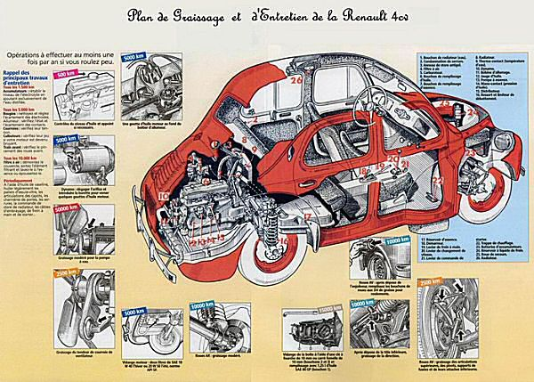 Renault's 4CV was a huge international hit for Renault.