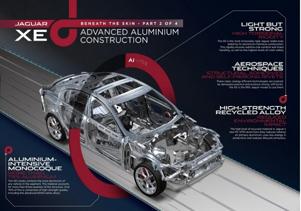 Jaguar XE - Beneath the Skin Part 2