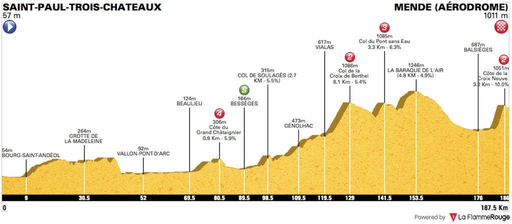 decimocuarta etapa del Tour de Francia