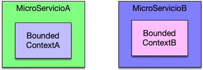 Bounded Context MicroServicios
