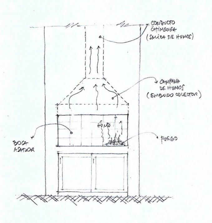 C mo construir un buen asador sin tener que tragar - Chimenea hace humo solucion ...