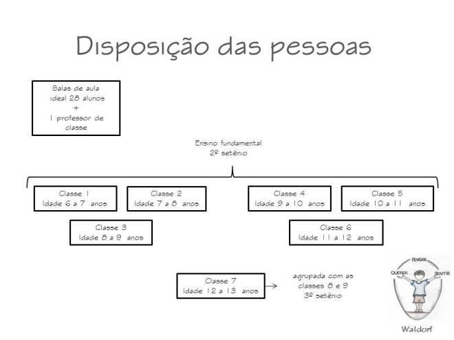 Disposicao_pessoas_Waldorf