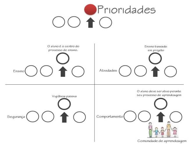 PrioridadesComunidades