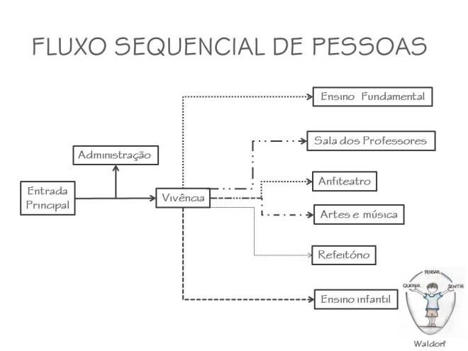 fluxo_pessoasWaldorf1
