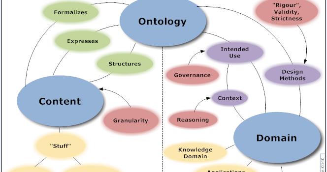 Precisamos falar mais sobre ontologia