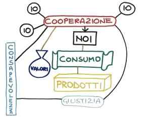 Coop70.Valori in Scatola-Progetto mostra-Cretit Studio by Giulio Iacchetti