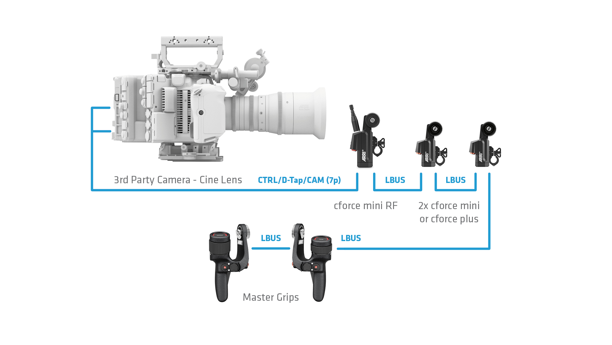 Lens Motors And Lens Data Encoder