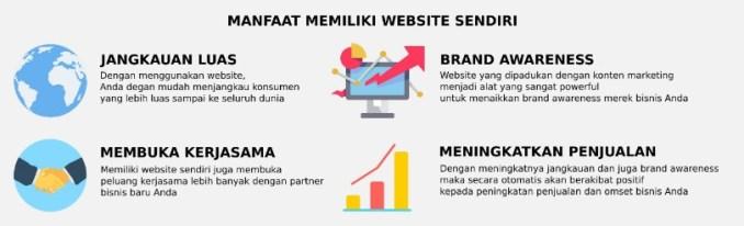 Manfaat Dari Website Marketing Untuk Produk Anda