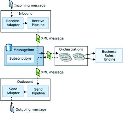 BizTalk Secure Diagram