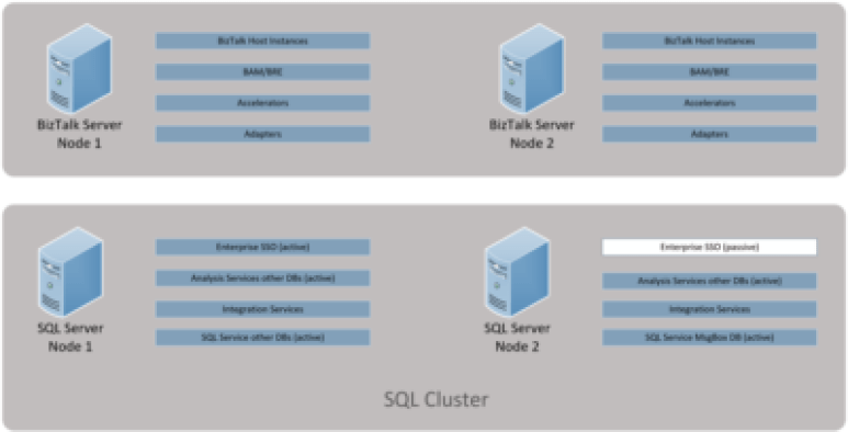 BizTalk and SQL HA Multi-Server Environment on Azure. We will talk about all considerations, including the best possible configuration your money can buy.