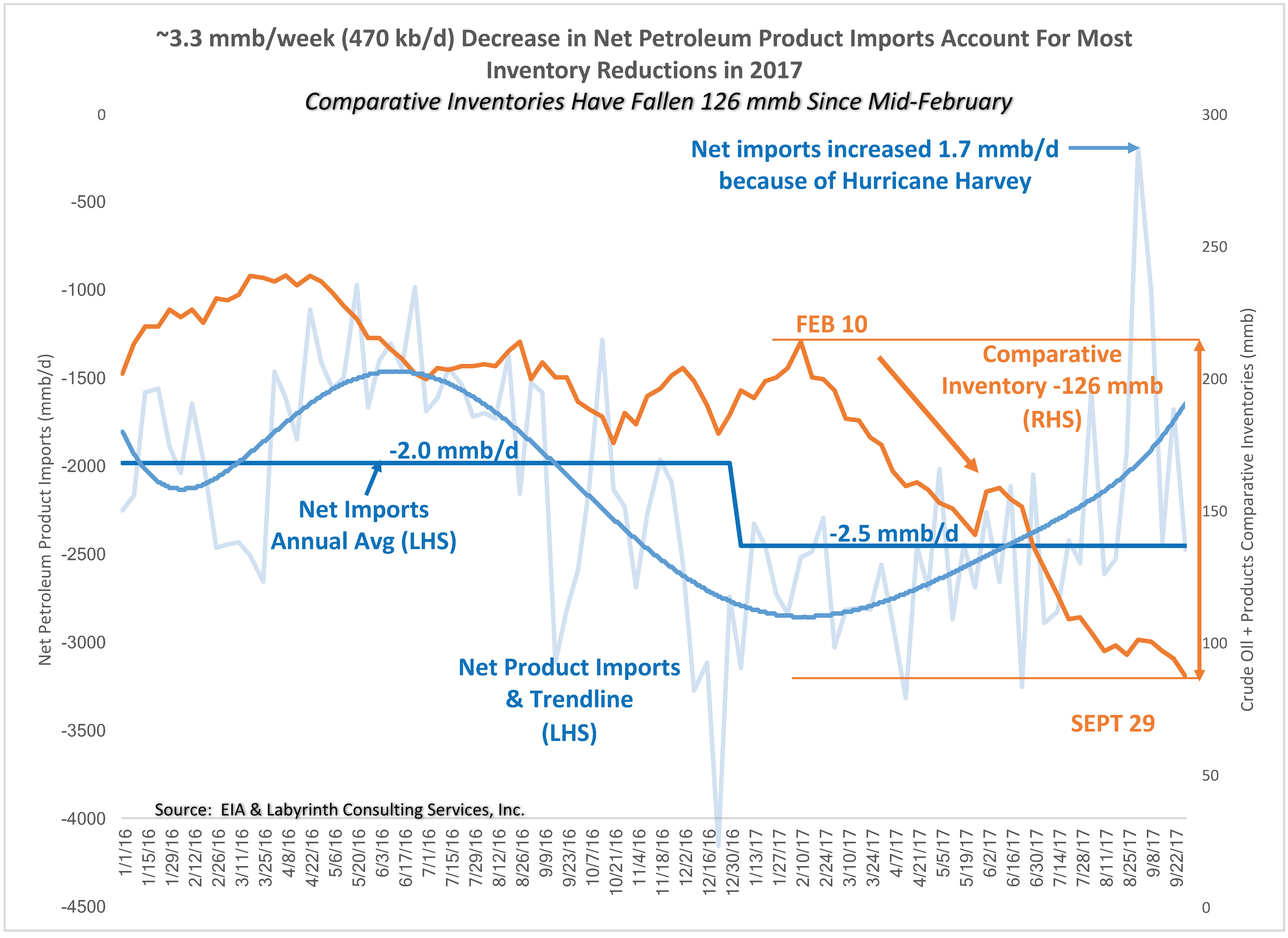 Oil inventory news
