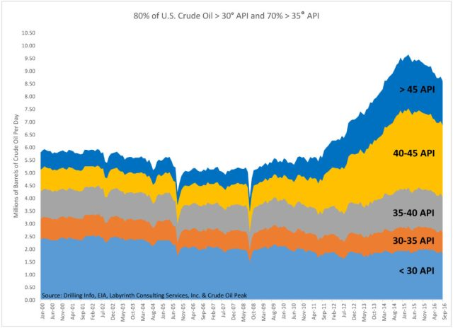 80% of U.S. Crude Oil > 30 API and 70% > 35 API