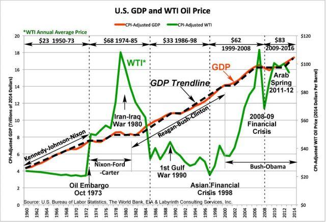 CPI-Adjusted US GDP + Trendline & WTI October 2015_150