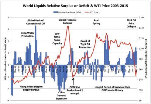 Chart_Prod-Cons 2003-2015_WTI CPI Price 3 April 2015
