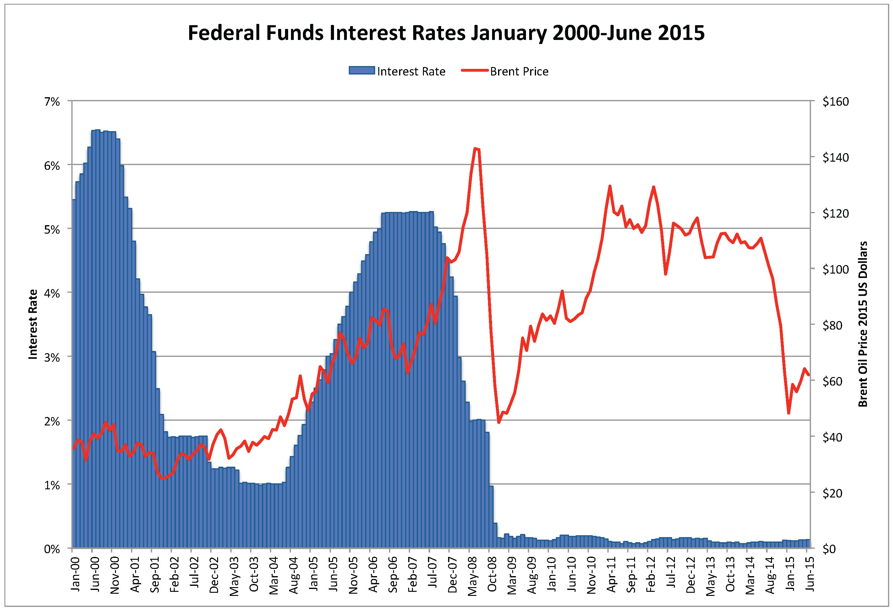 https://i1.wp.com/www.artberman.com/wp-content/uploads/Federal-Funds-Rate-CPI-Adjusted-Oil-NG-Price-June-20151.jpg