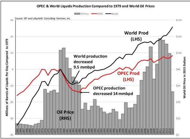 OPEC-World Liquids Compared to 1979 July 2016
