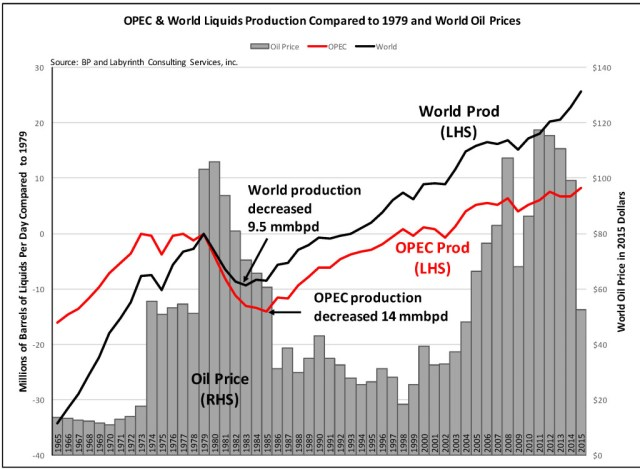 OPEC-World Liquids Compared to 1979 July 2016