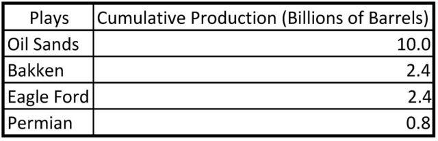 Oil Sands-Tight Oil Cumulative Comparison Table FEB 2017