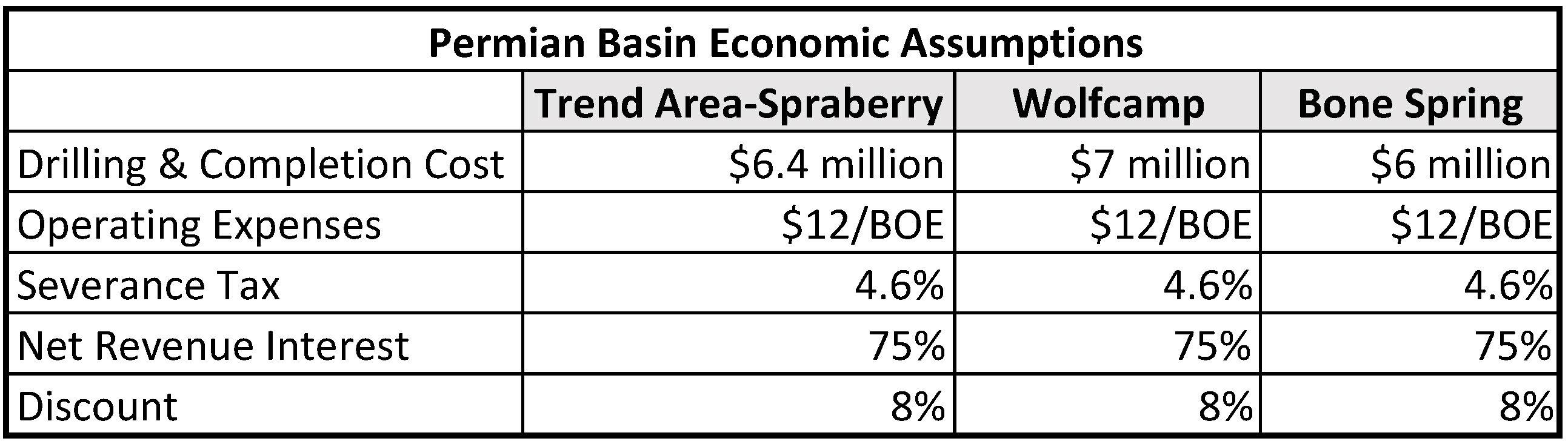 Art Berman Permian Basin Break-Even Price is $61: The Best of a Bad