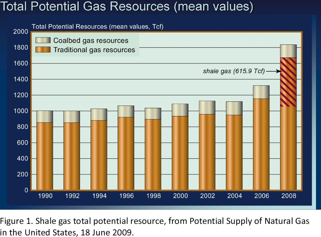 Art Berman 100 Years of Natural Gas Supply from Shale? It's