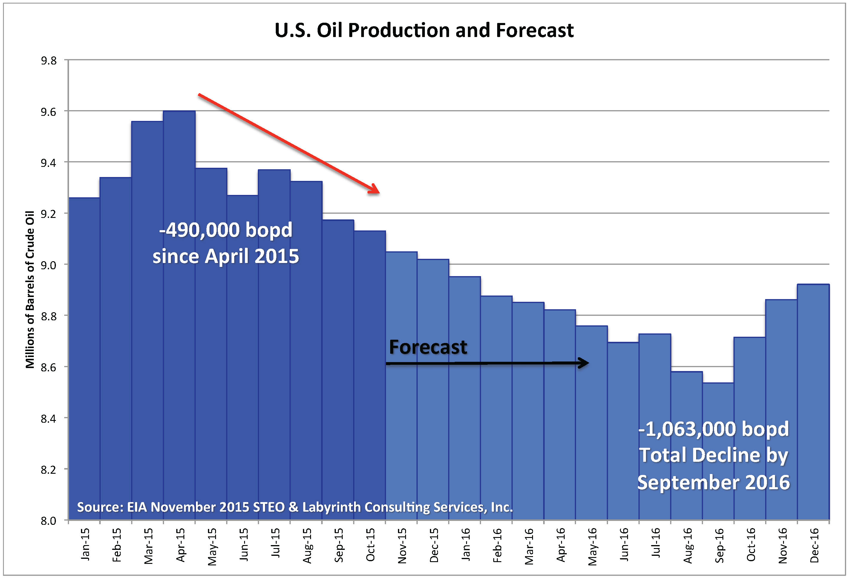 Art Berman Oil Prices Plunge With News of Worsening Supply Imbalance