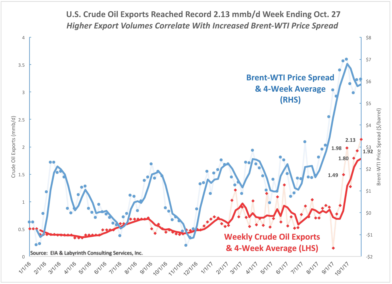 Art Berman The U S  Over-Supply of Oil is Ending - Art Berman
