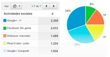 estadísticas redes sociales