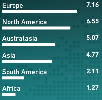 Velocidad download por Continente