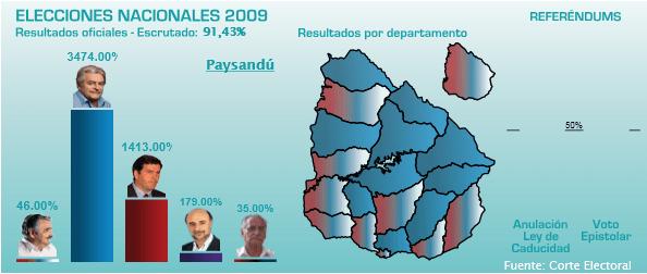 Paysandu votos según observa