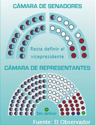 Senadores y Diputados elecciones Uruguay