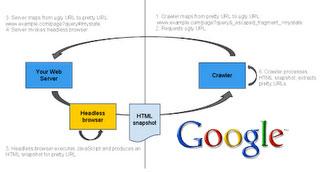 Google AJAX