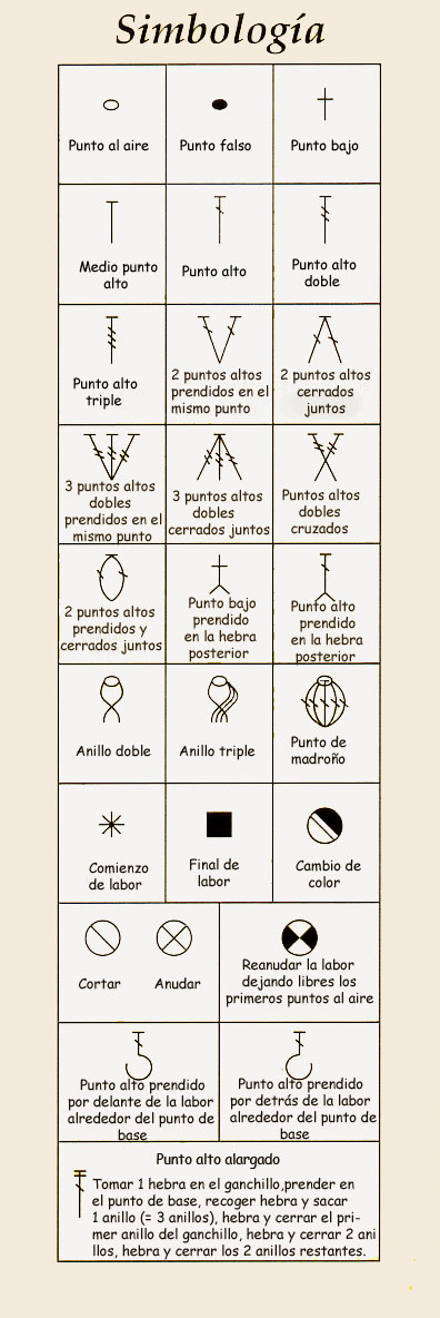 Símbolos de puntos de ganchillo