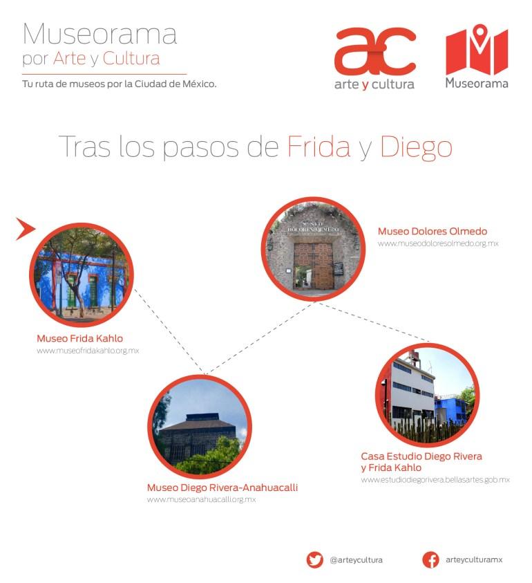 Museorama Frida y Diego