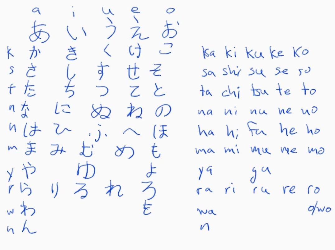 Beberapa Cara Ampuh Untuk Menguasai Huruf Hiragana Dalam Bahasa Jepang