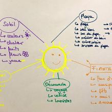 mind-mapping un outil pour booster l'innovation