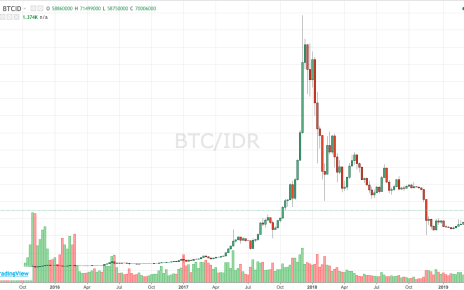 Bitcoin sebagai Investasi Menguntungkan dan Sisi Lain Blockchain
