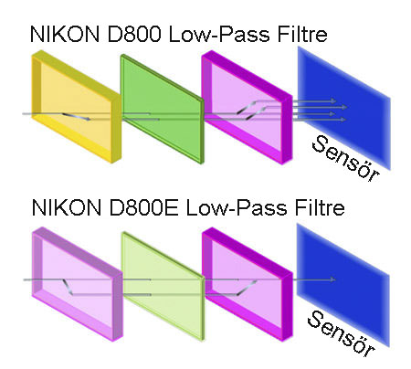 Low-Pass Filtre