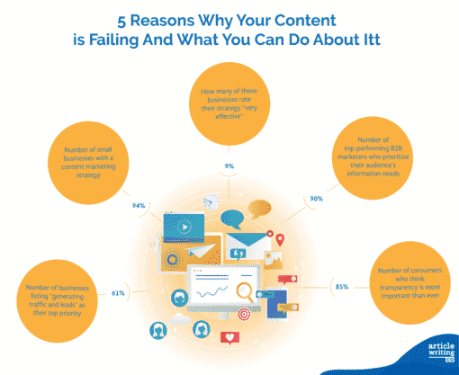 Infographic on 5 Reasons Why Your Contentis Failing And What You Can Do About Itt