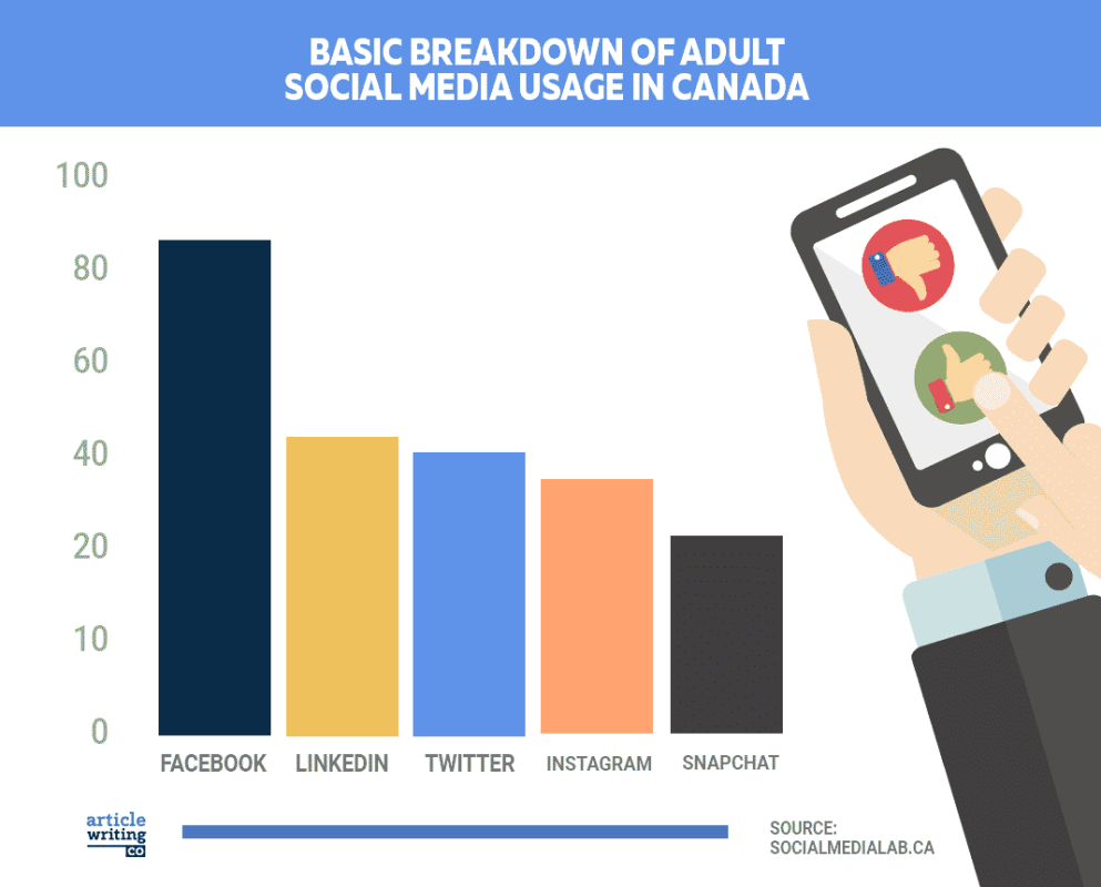 Over 80% of the subjects used Facebook, while just over 20% used Snapchat.