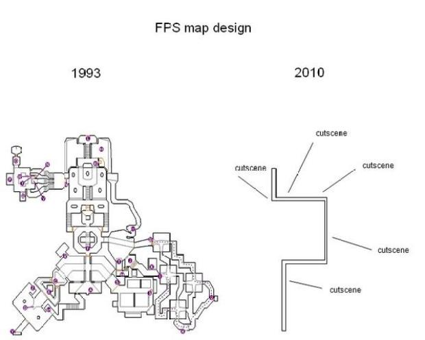Complex FPS level in 1993 vs modern level satire
