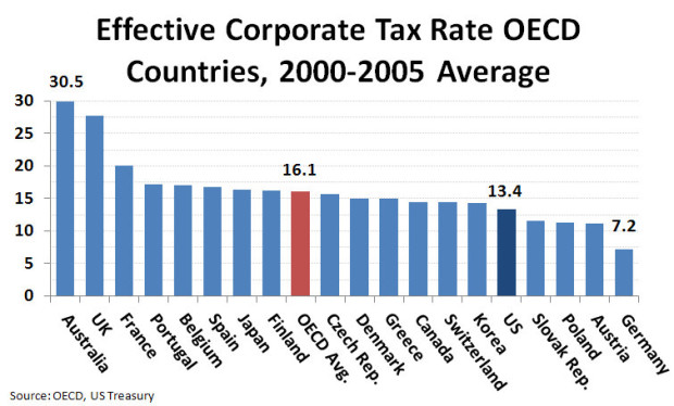 Effective Corporate Tax Chart