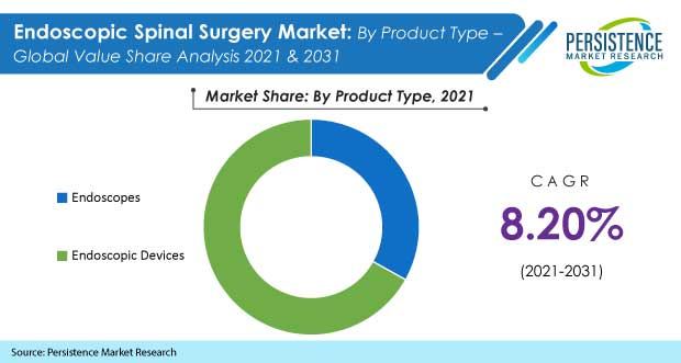 The Projected CAGR For Endoscopic Spinal Surgery Market To Be 8%