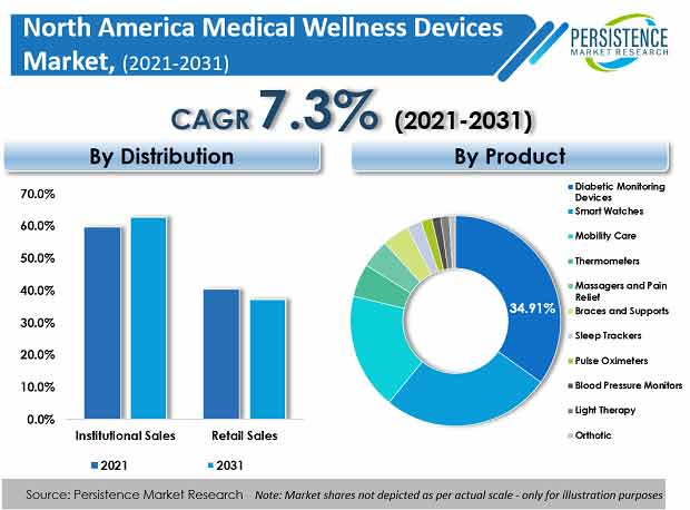 North America Medical Wellness Devices Market