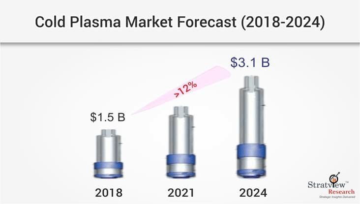 Cold Plasma Market Forecast and Opportunity Assessment till 2024