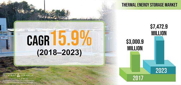 Thermal Energy Storage Market- P&S Intelligence