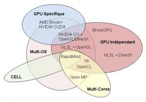 Comparatif des différents langages GPGU et programmation parallèle